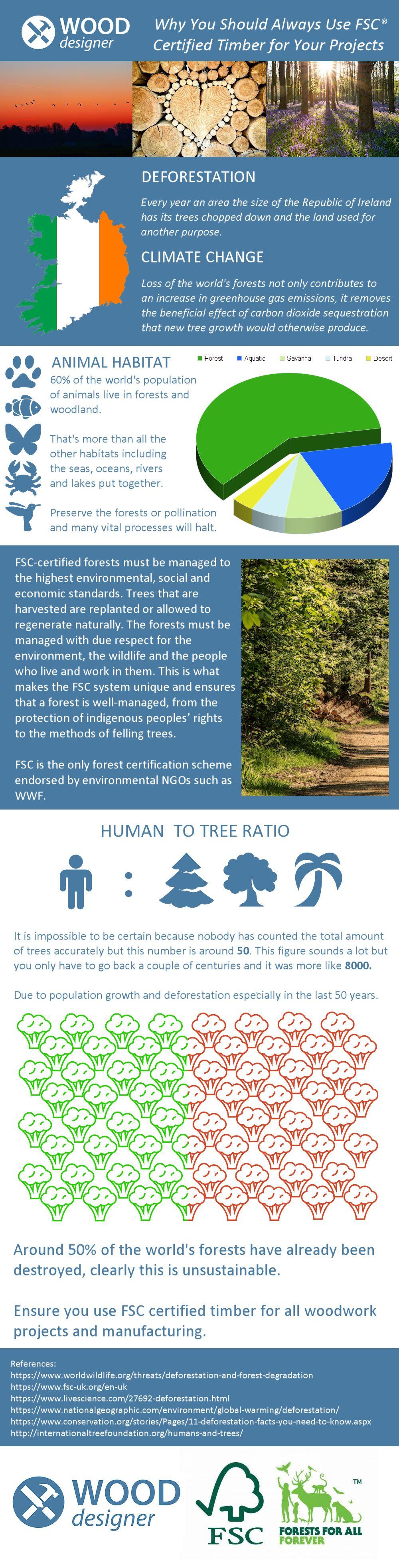 FSC Infographic